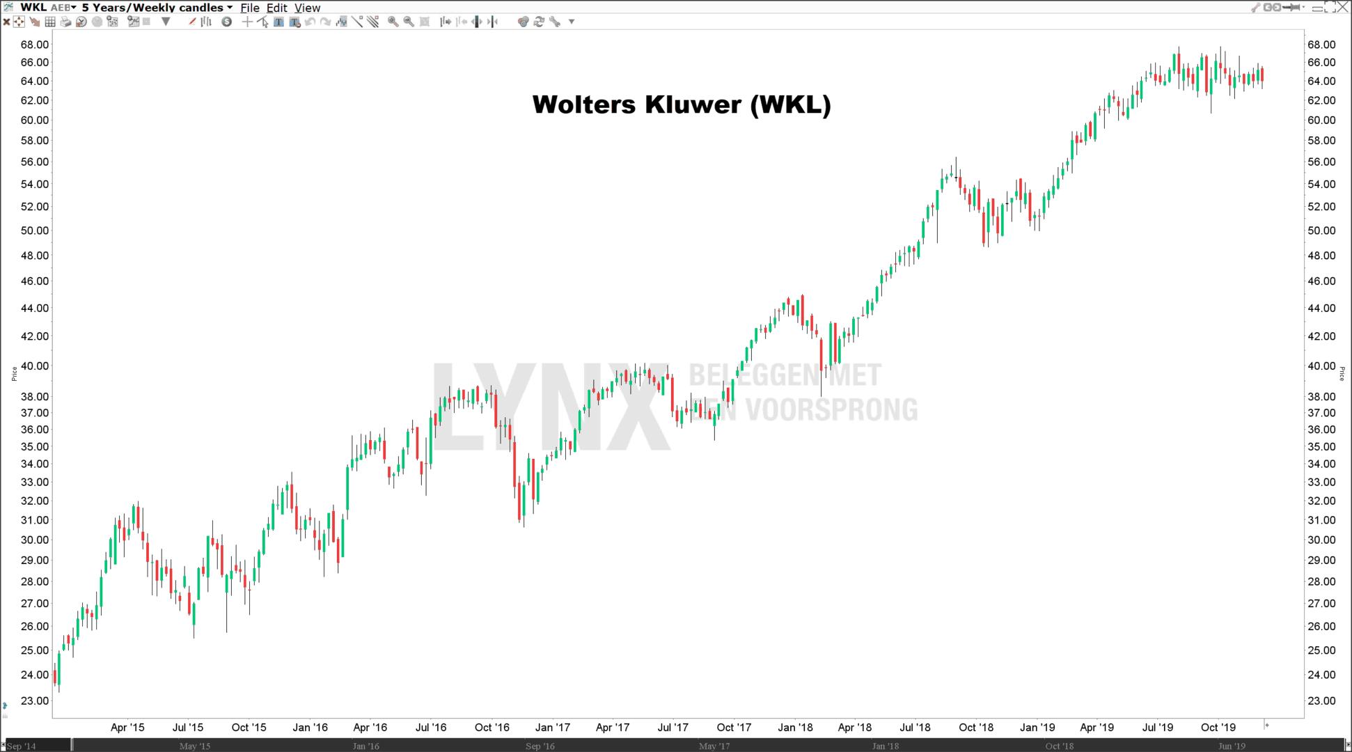 Koers Wolters Kluwer beste dividend aandelen