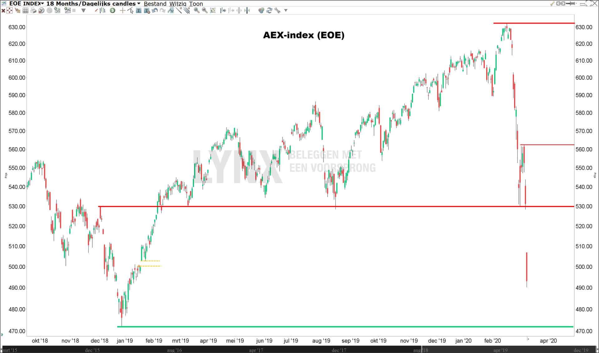 Technische analyse aex index