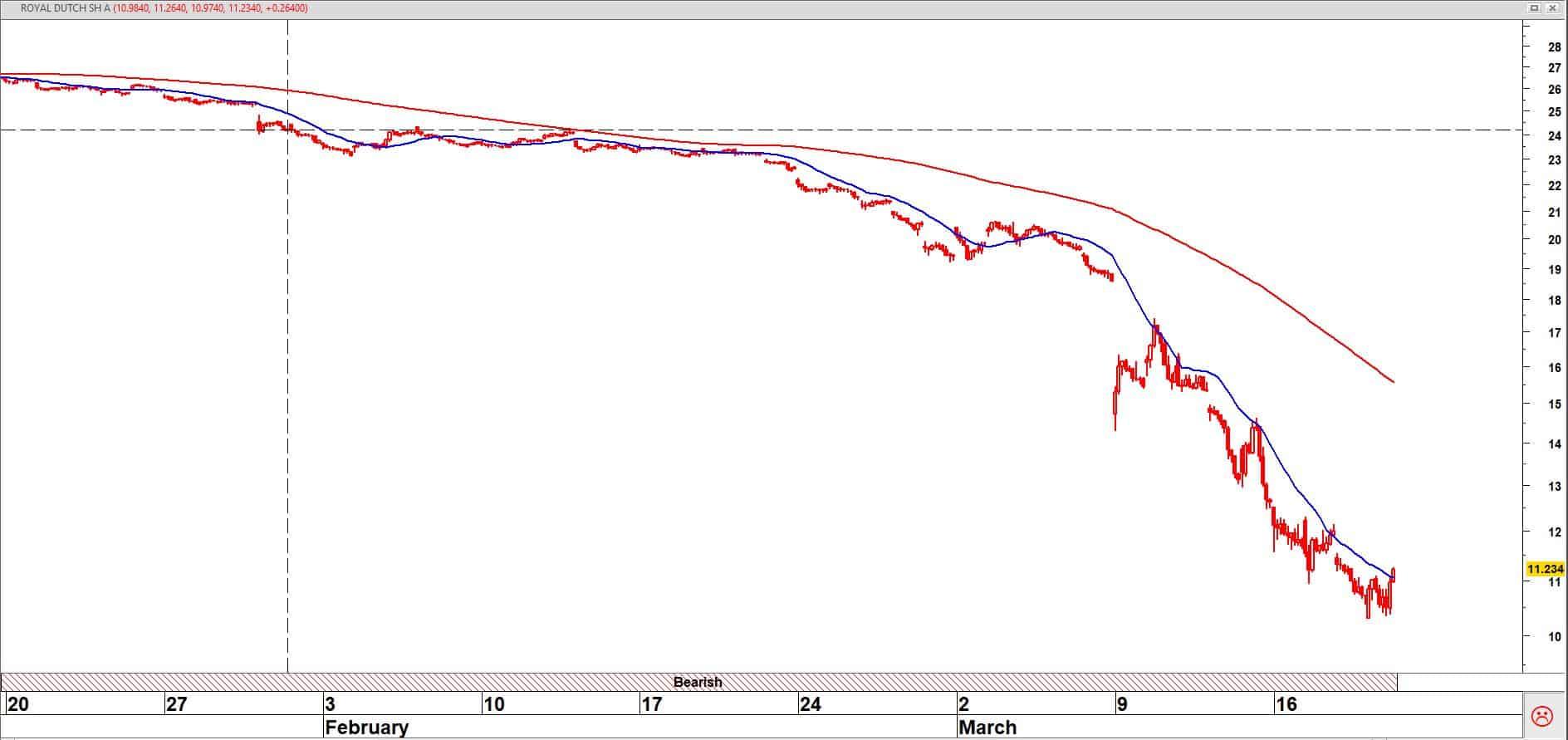 Royal Dutch Shell op uurbasis + 20/120-uurs gemiddelden