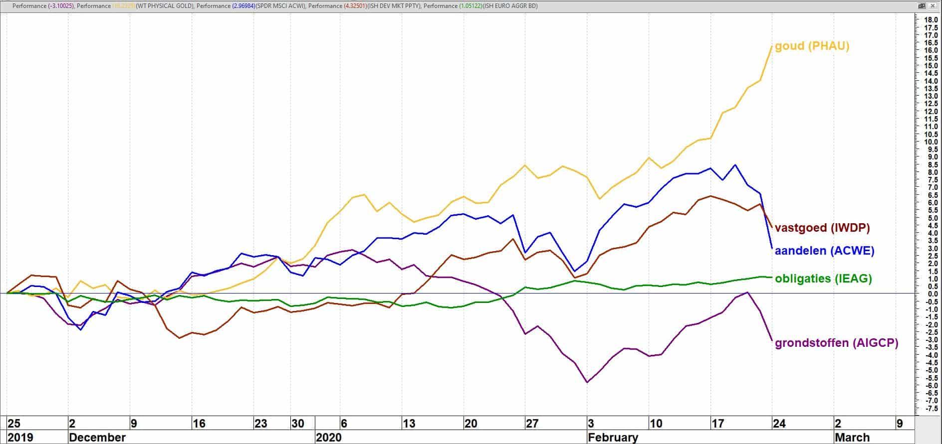 Koersperformance vijf ETF's (in euro's) in vijf verschillende asset classes 25-11-2019 t/m 24-02-2020
