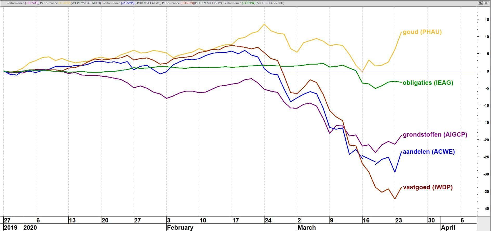 Koersperformance vijf ETF's (in euro's) in vijf verschillende asset classes 25-12-2019 t/m 24-03-2020
