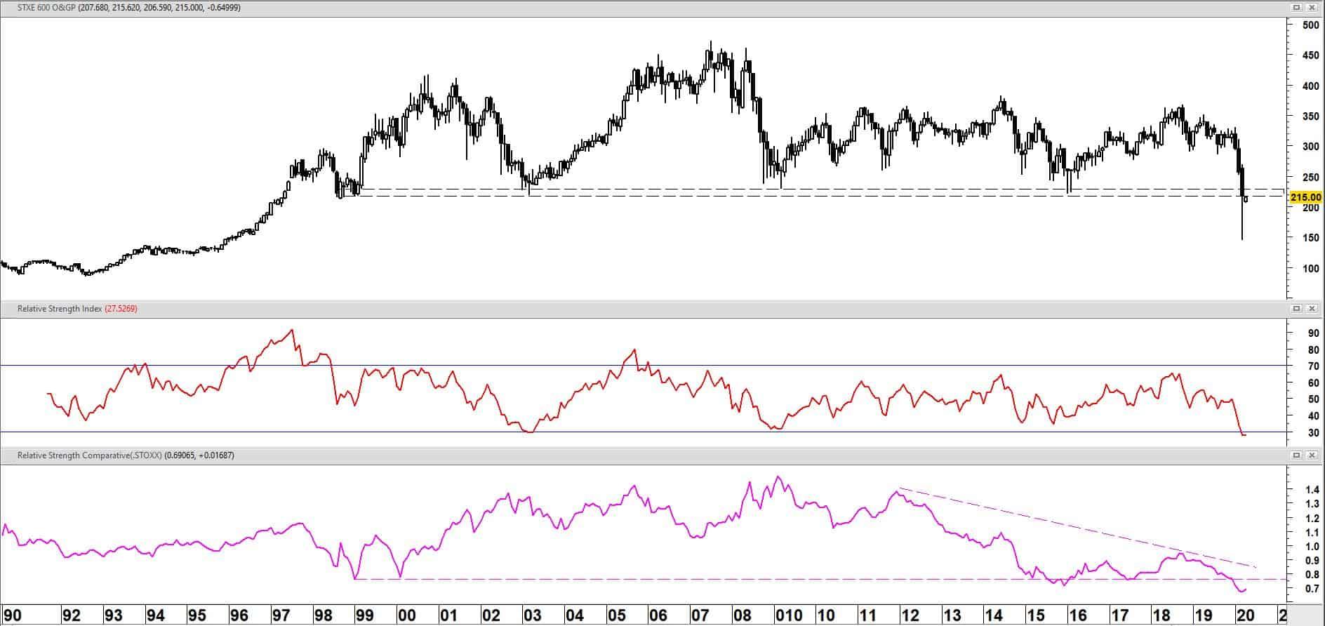 Europese DJ Stoxx 600 Oil & Gas sector (SXEP) op maandbasis + RSI(14) + relatieve sterkte vs DJ-600