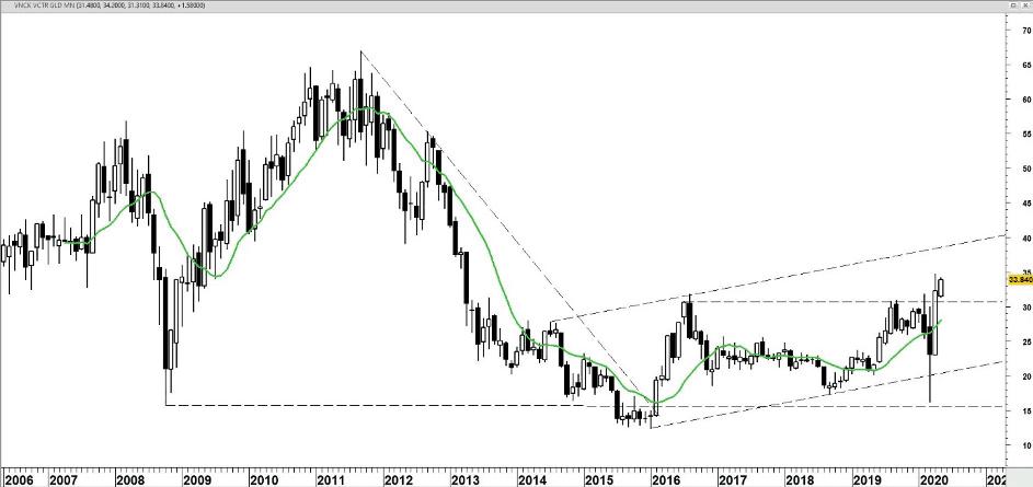 VanEck Vectors Gold Minders ETF (GDX) op maandbasis (in USD)