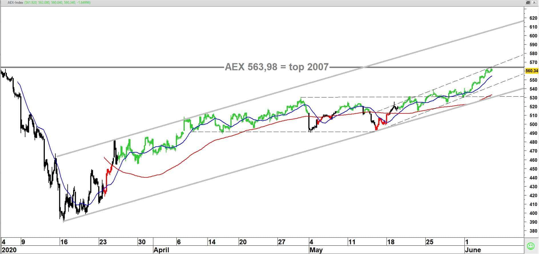 AEX-index op uurbasis in de afgelopen drie maanden + 20/120-uurs gemiddelden