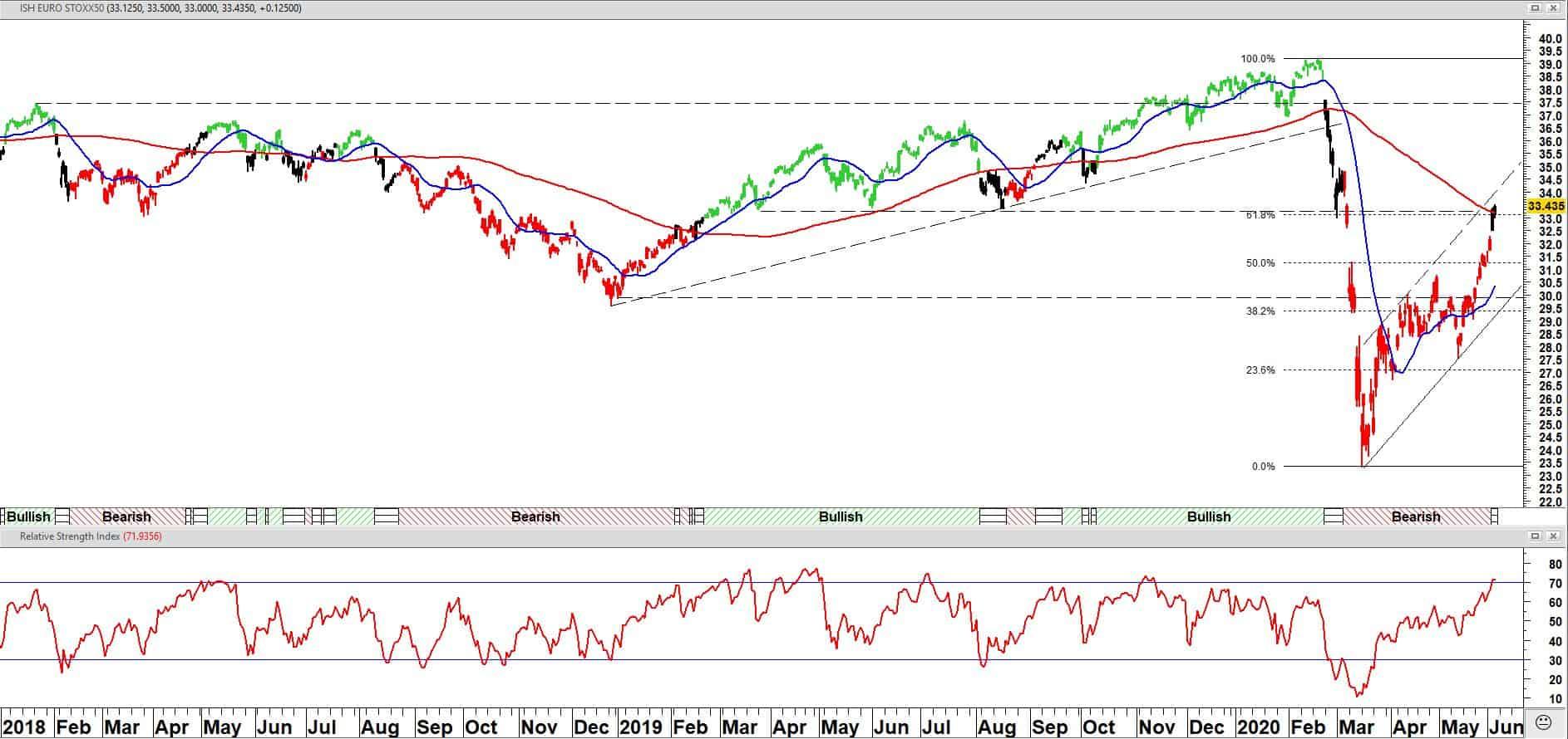 IShares Core Euro Stoxx 50 UCITS ETF EUR (EUEA)