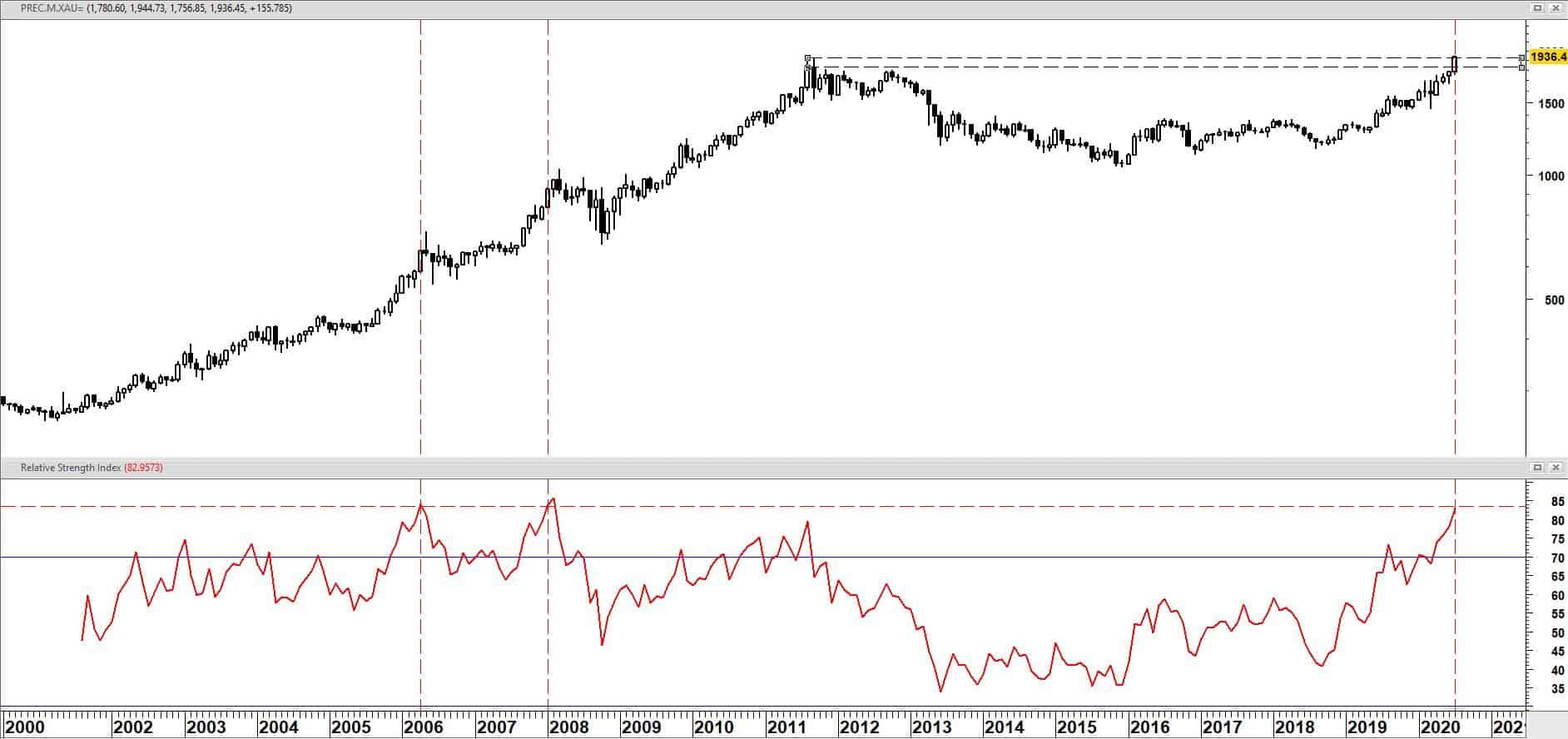Goudprijs op maandbasis vanaf eind juli 2000 + relatieve sterkte index (RSI)