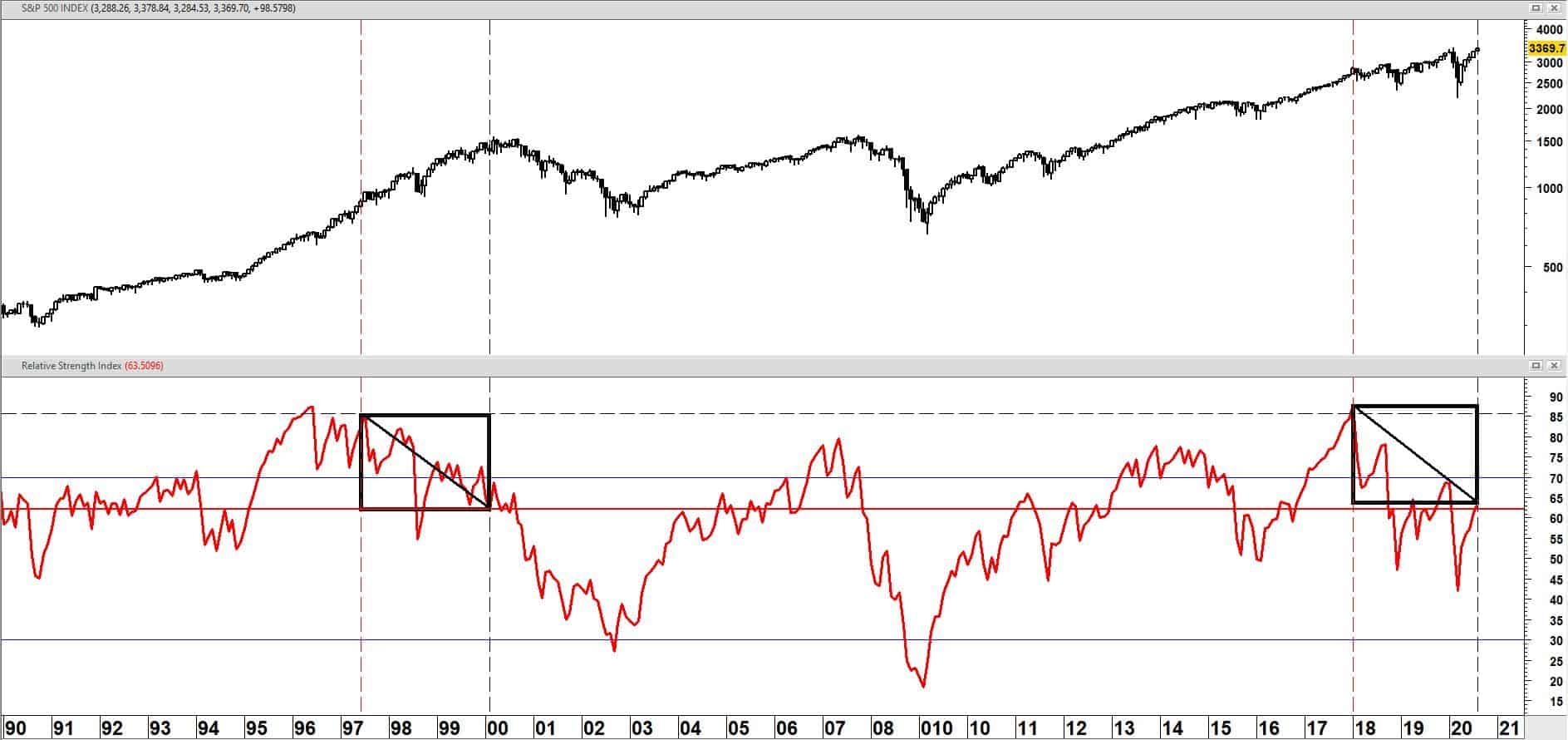 S&P 500 index op maandbasis + relatieve sterkte index