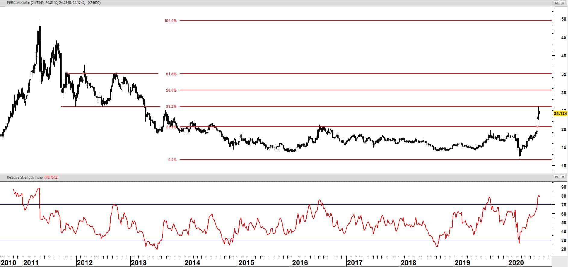 Future zilverprijs op weekbasis + relatieve sterkte index (RSI)