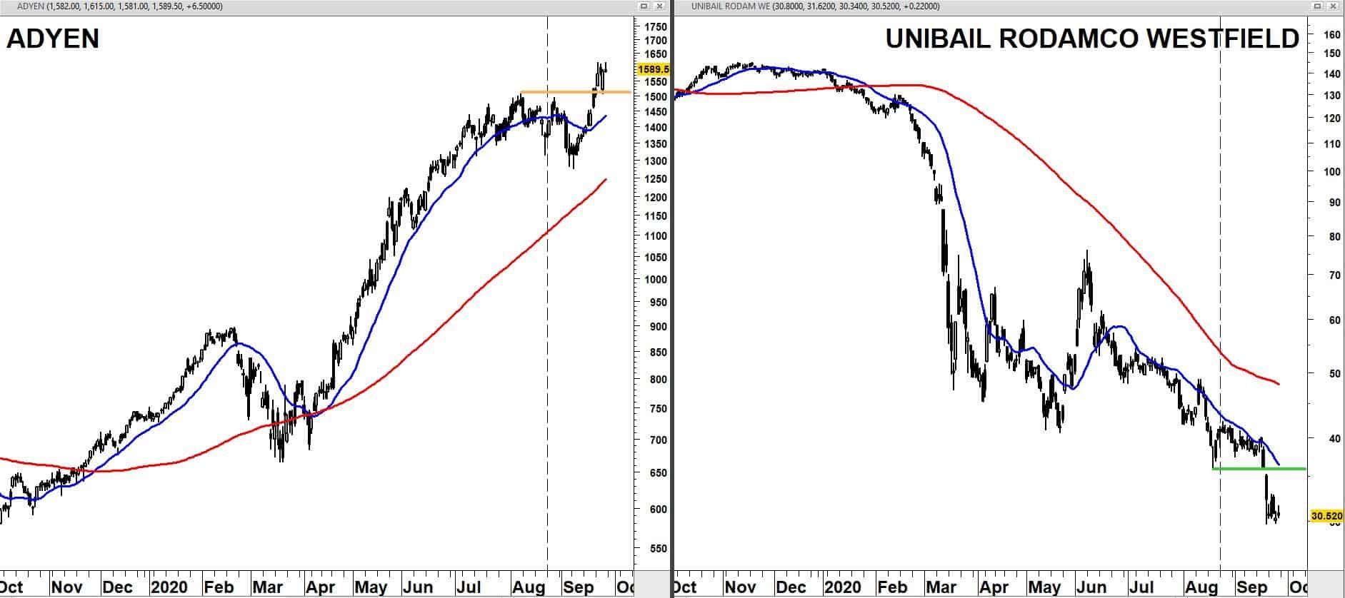 ADYEN + 20/120 daags gemiddelden versus Unibail met 20/120-daags gemiddelden