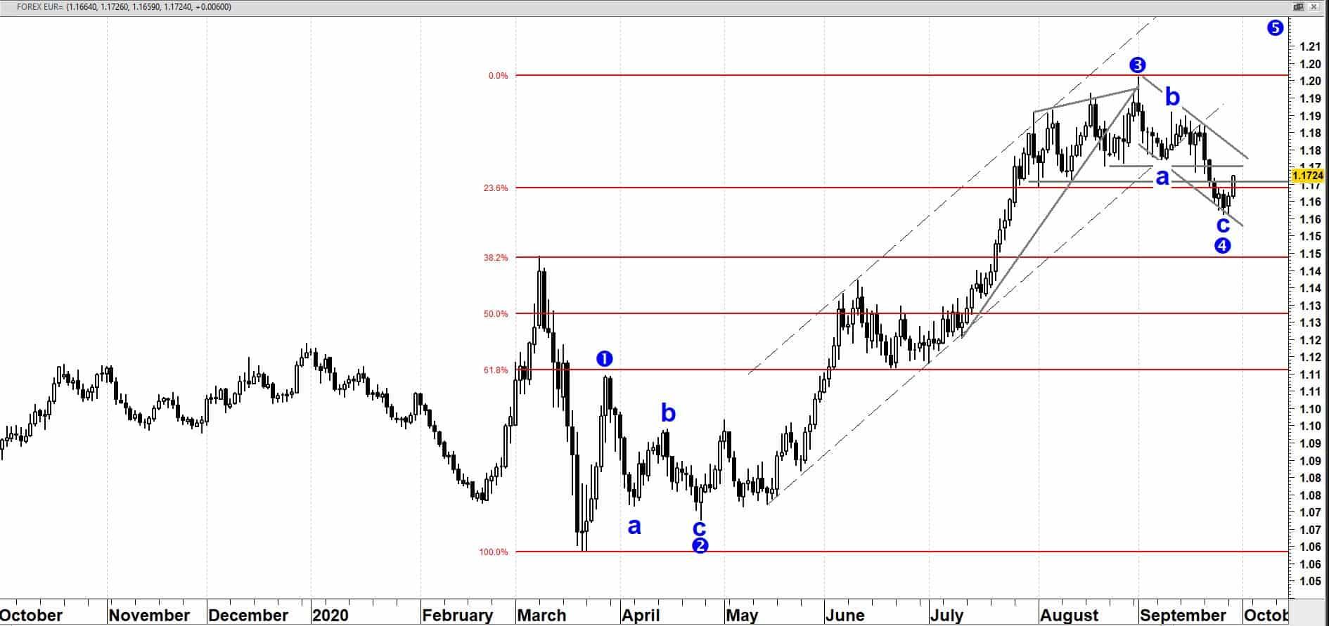 EUR/USD op dag basis vanaf oktober 2019 + Fibonacci-ratio's en Elliott Wave golventheorie