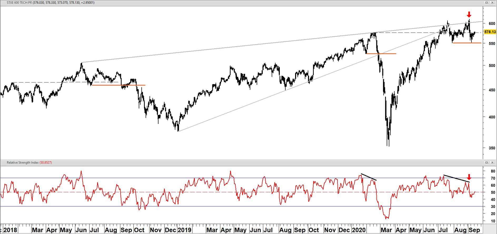 SPDR S&P BANK ETF (KBE) op maandbasis vanaf 2006 + relatieve sterkte t.o.v. SPDR S&P 500 ETF