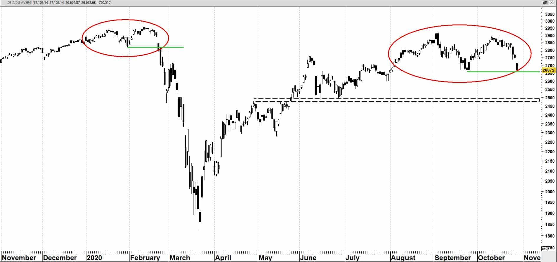 Dow Jones Koers van Industrial Average