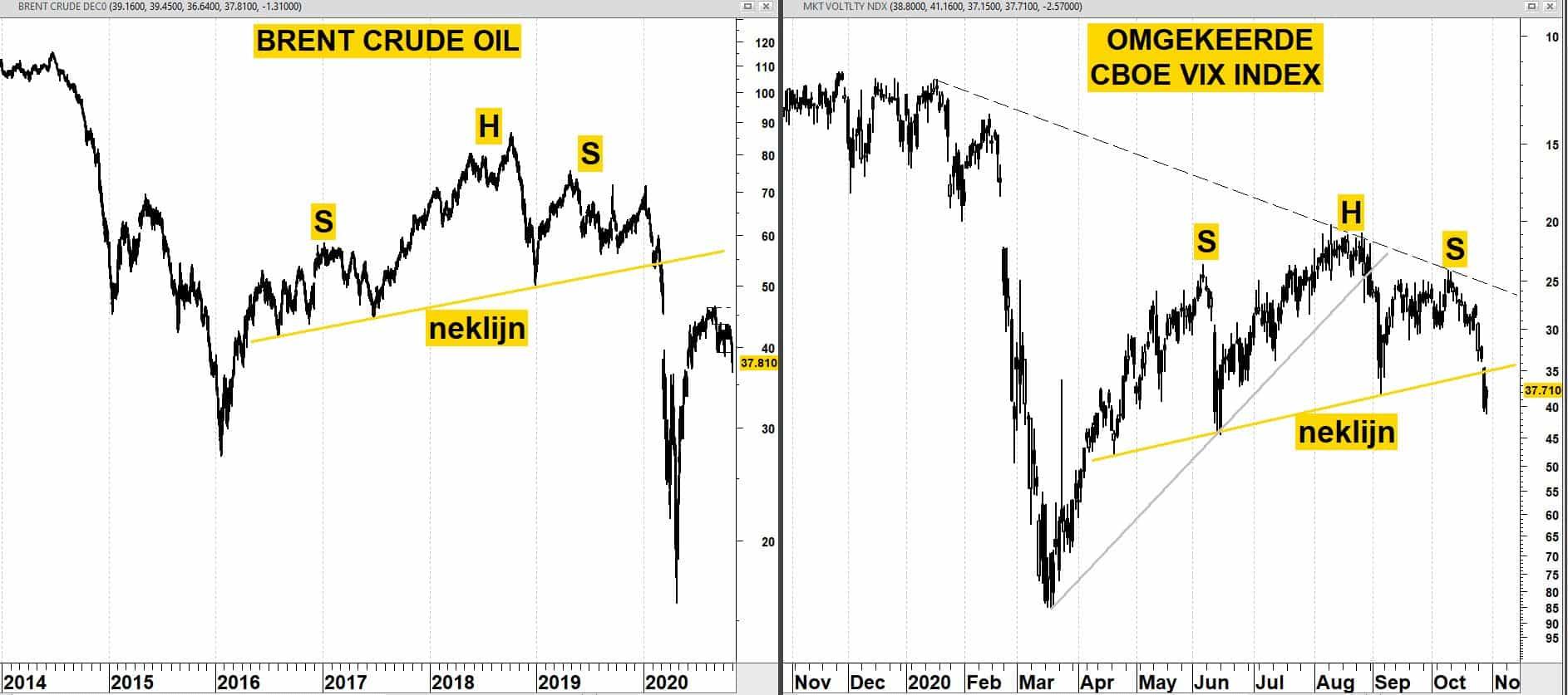 BRENT OIL vanaf 2014& CBOE VIX INDEX