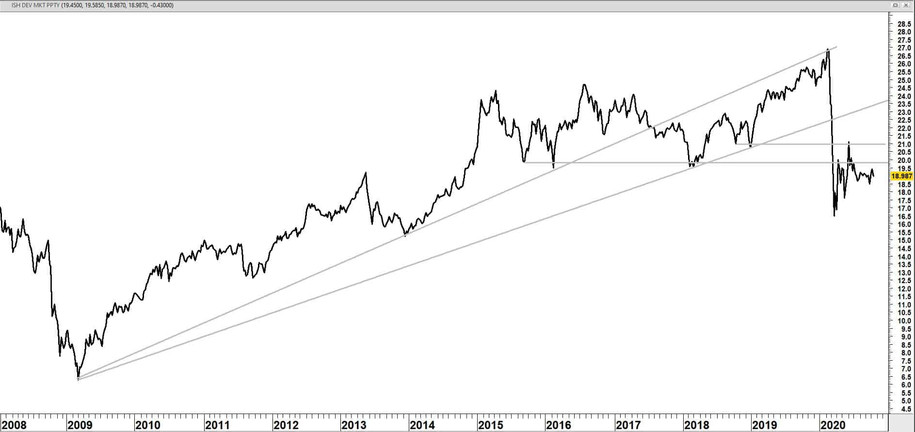 iShares Developed Markets Property Yield UCITS ETF (IWDP) o.b.v. slotkoersen vanaf 2008