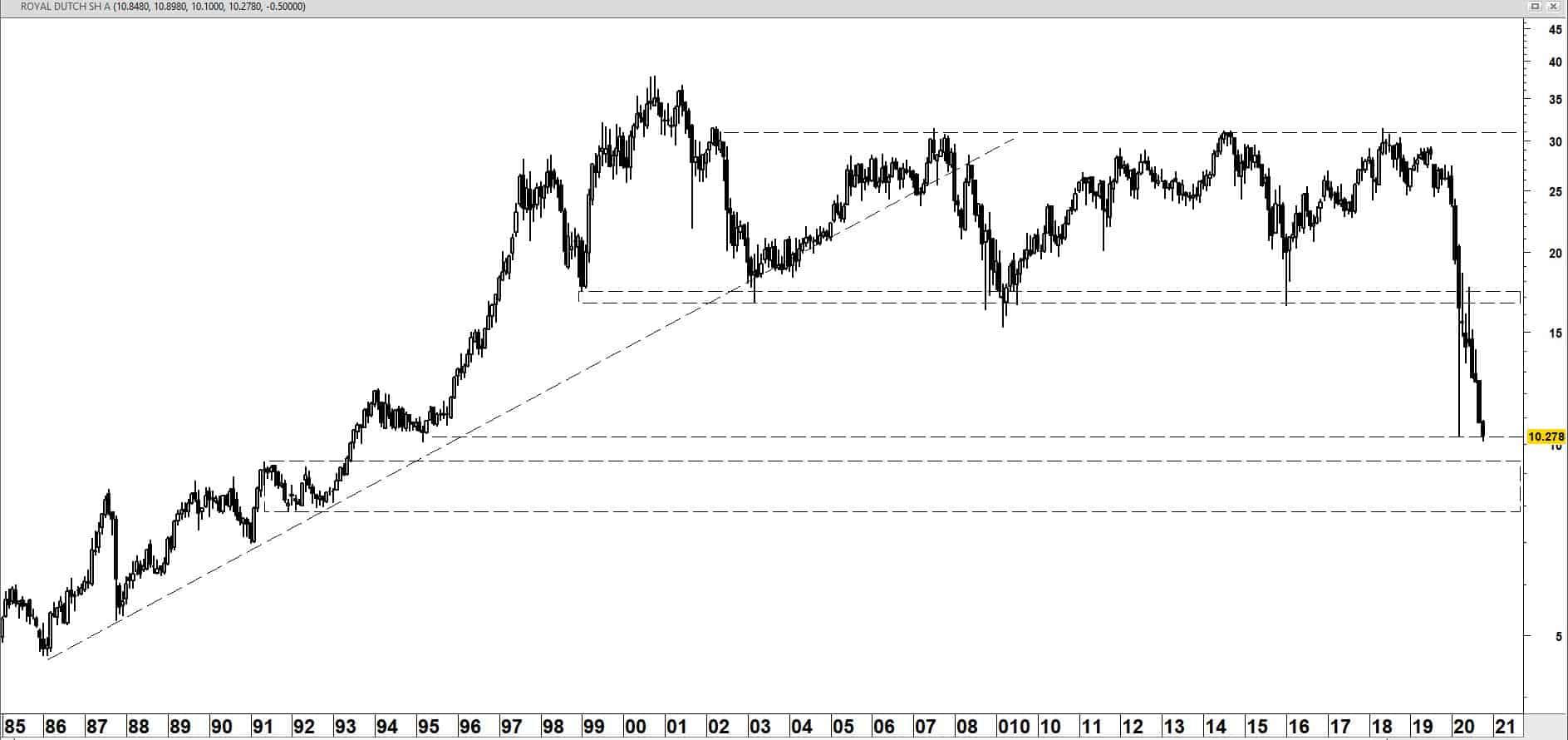 Royal Dutch Shell vanaf 1985 op maandbasis (logaritmische schaal)
