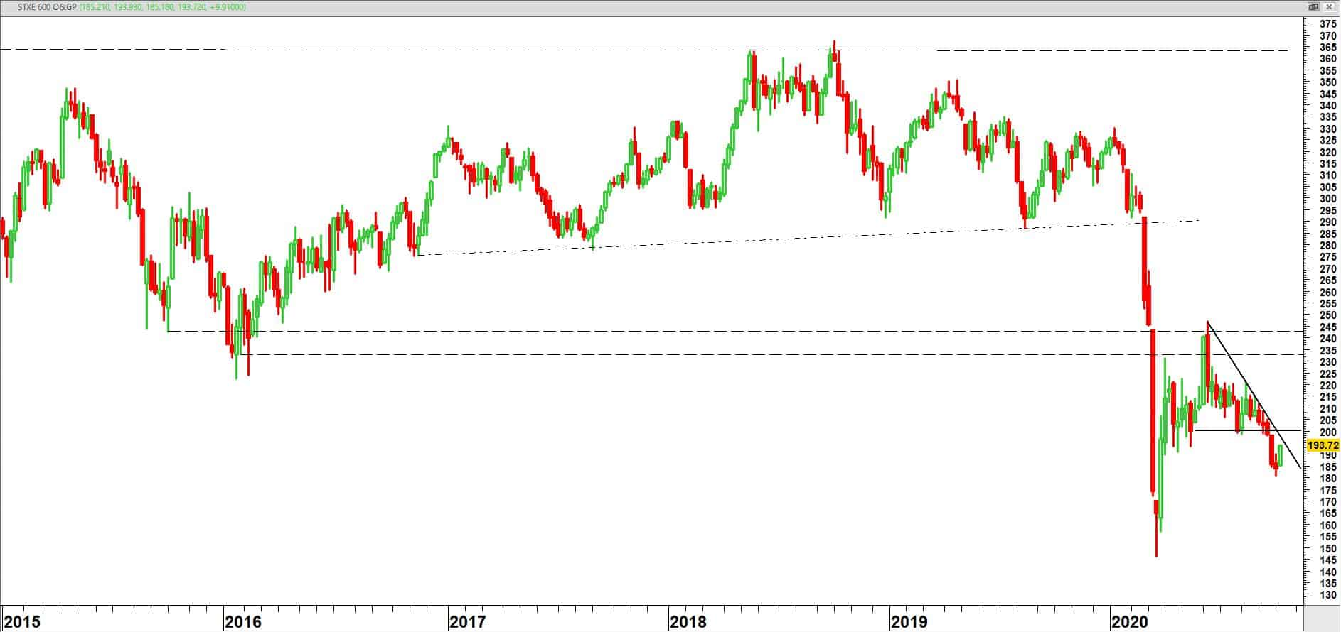 DJ Stoxx Europe 600 Oil & Gas Index (SXEP) op weekbasis vanaf 2015
