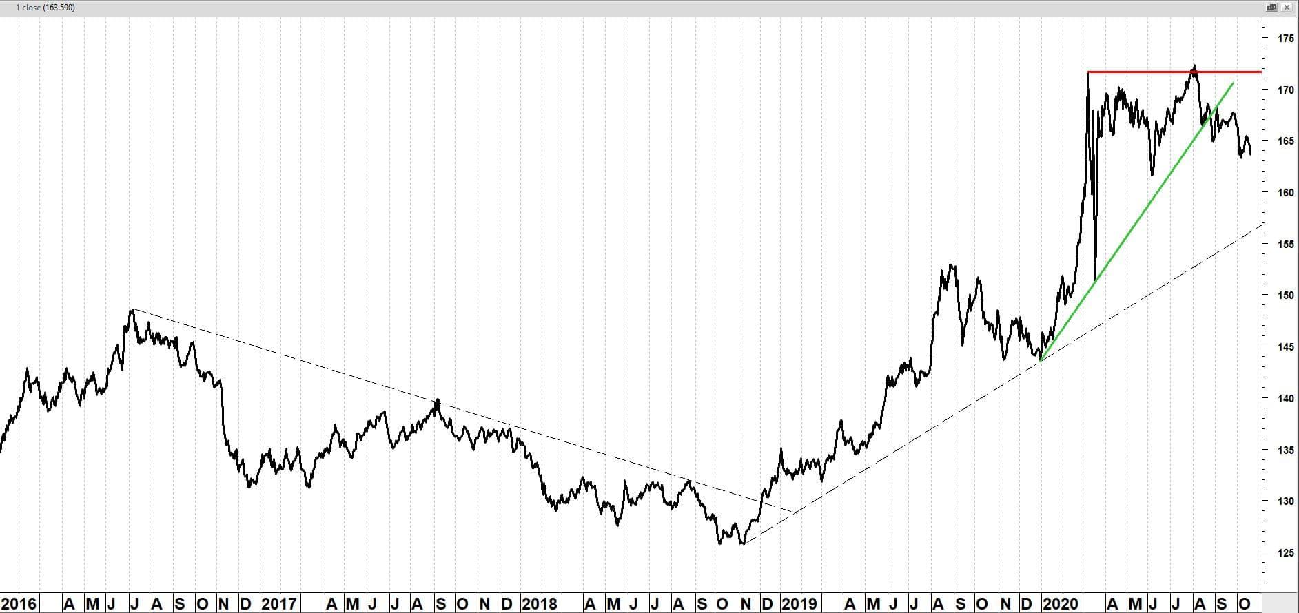 iShares 10-20 Year Treasury Bond ETF (TLH)