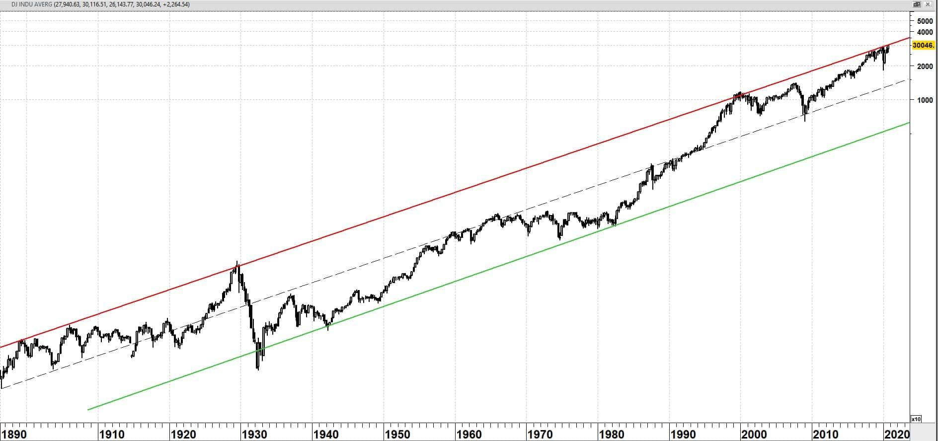 Dow Jones Industrial Average op kwartaalbasis vanaf 1896 (log-schaal)