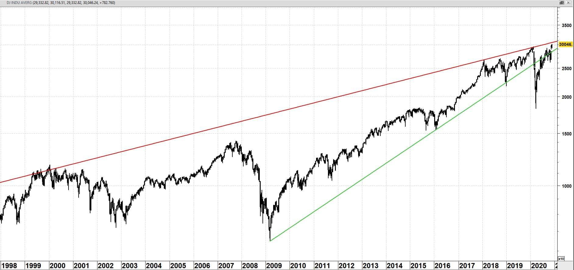 Dow Jones Industrial Average op weekbasis vanaf 1998 (log-schaal)