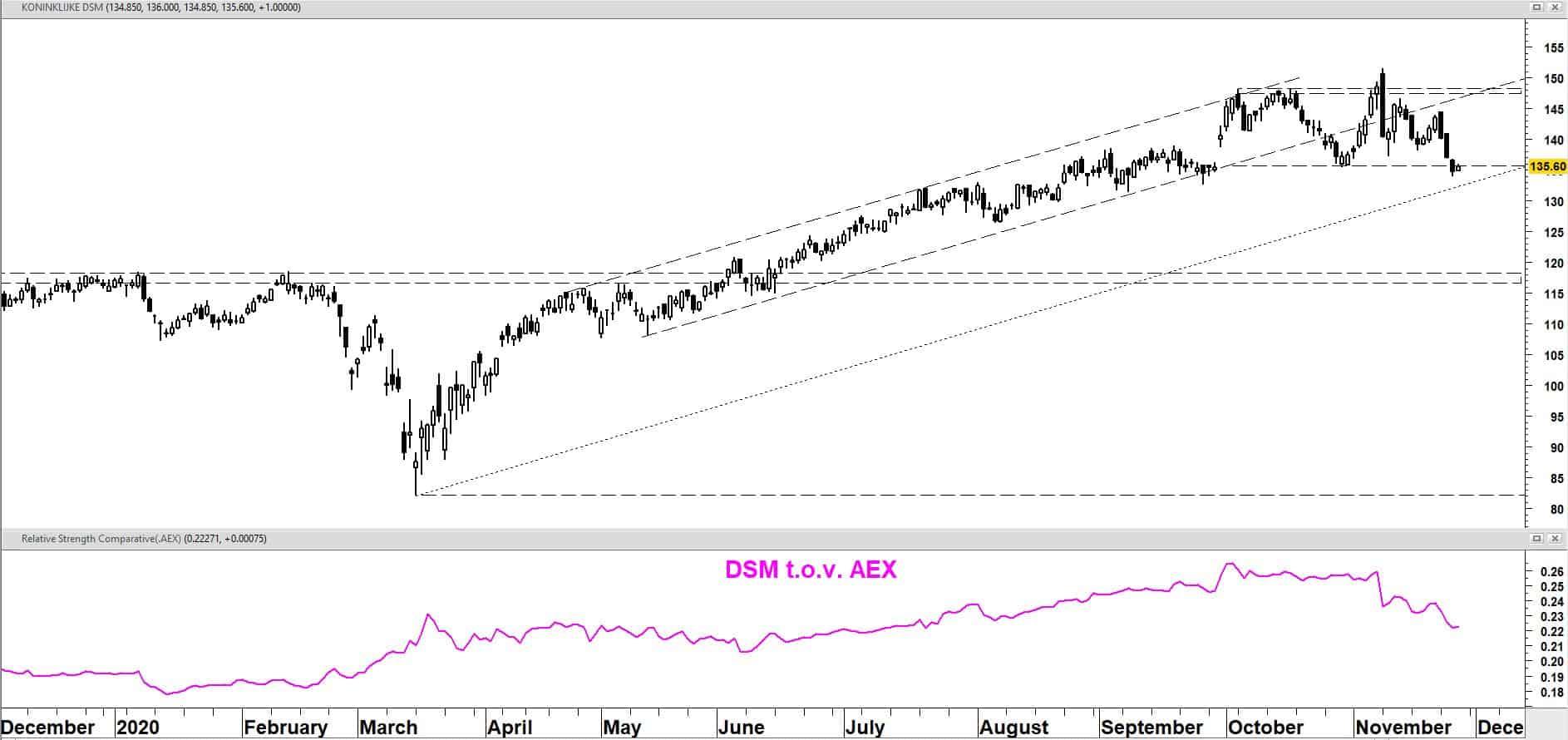 Koninklijke DSM vanaf december 2019 + relatieve sterkte t.o.v. AEX-index
