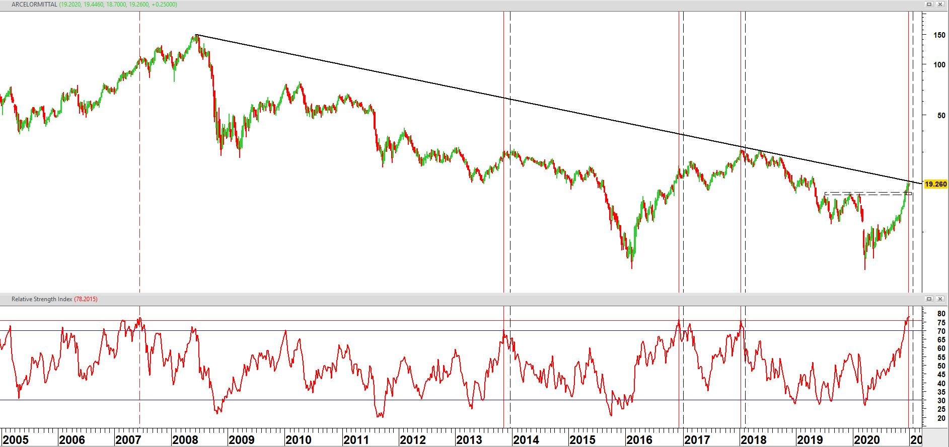ArcelorMittal vanaf 2005 op weekbasis + relatieve sterkte index