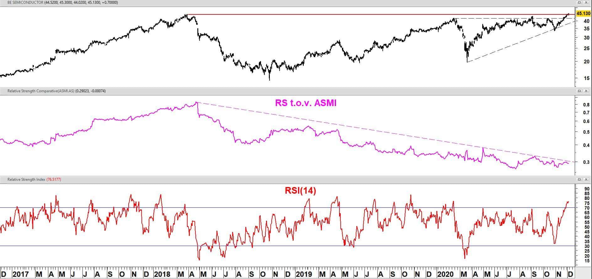 BE Semiconductor Industries vanaf december 2016 + relatieve sterkte t.o.v. ASMI + RSI(14)