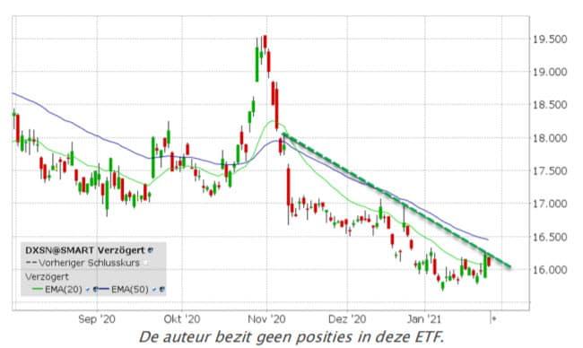 X ShortDax ETF (DXSN) koers