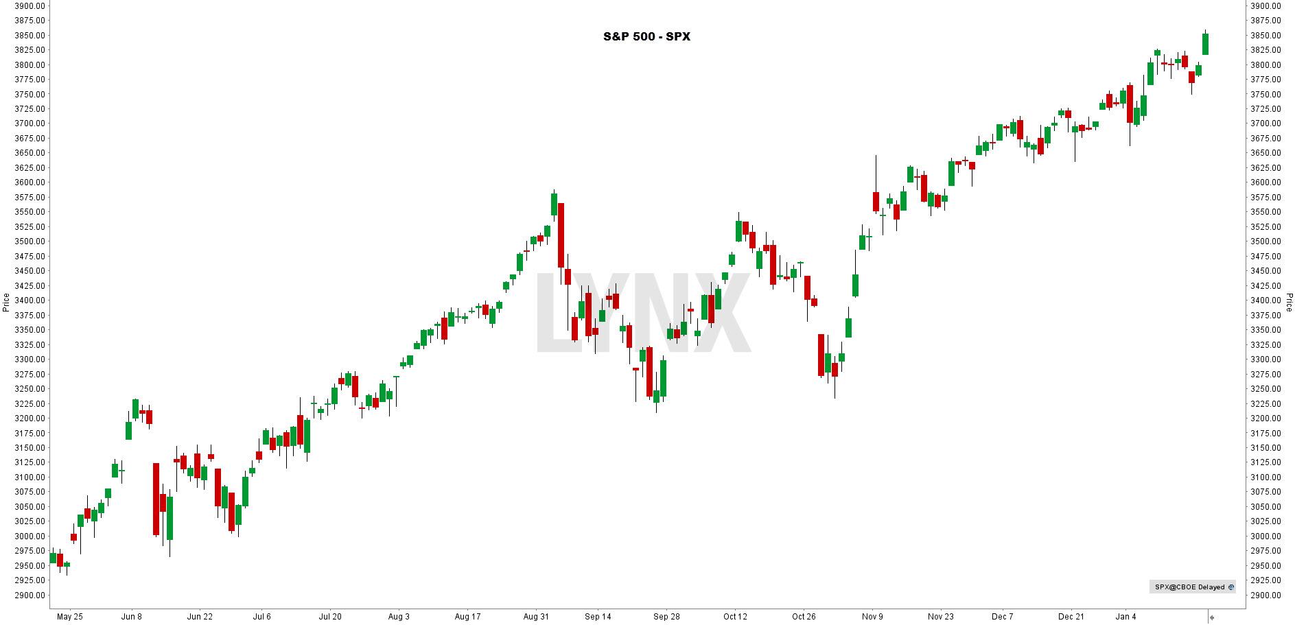 Koers S&P 500