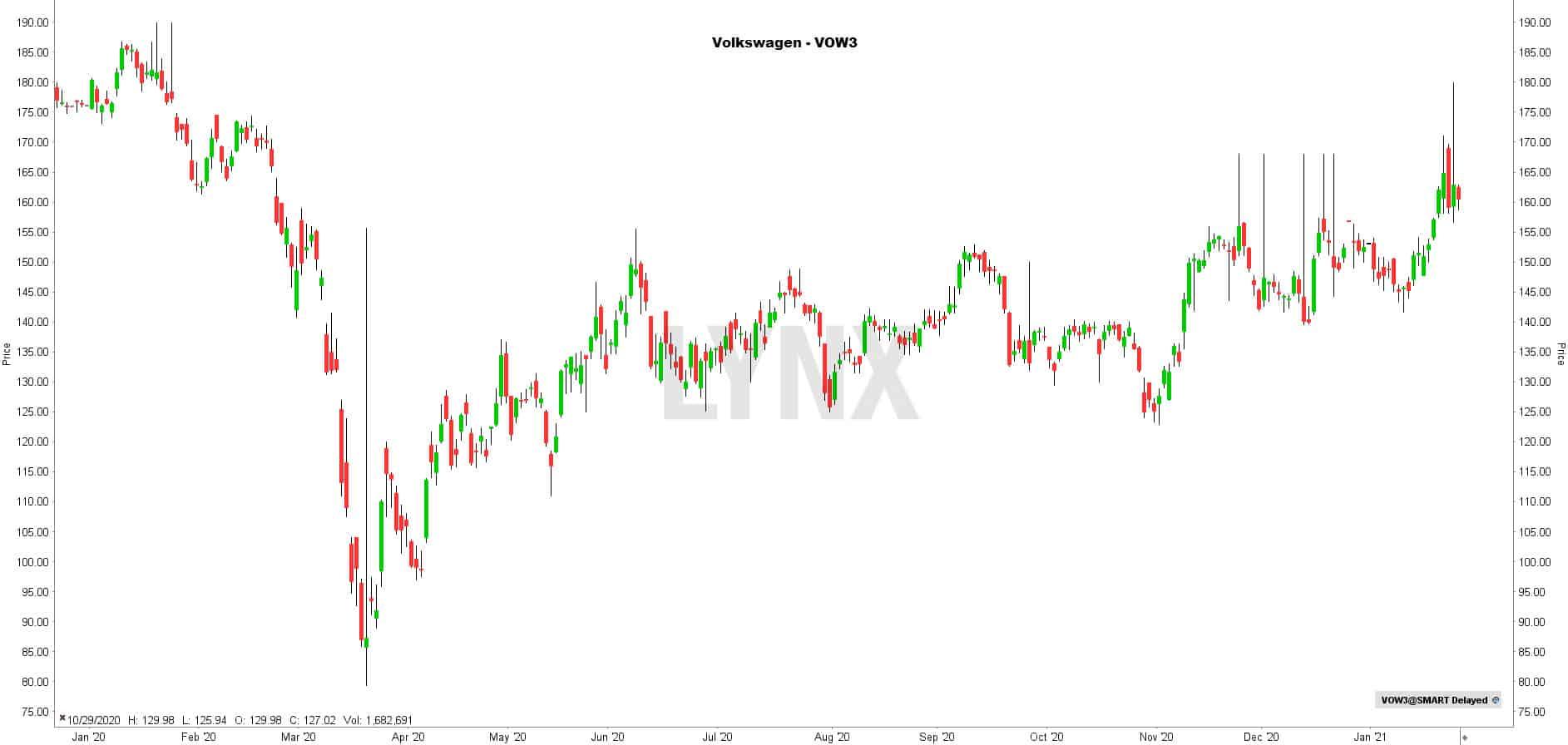 Aandeel Volkswagen