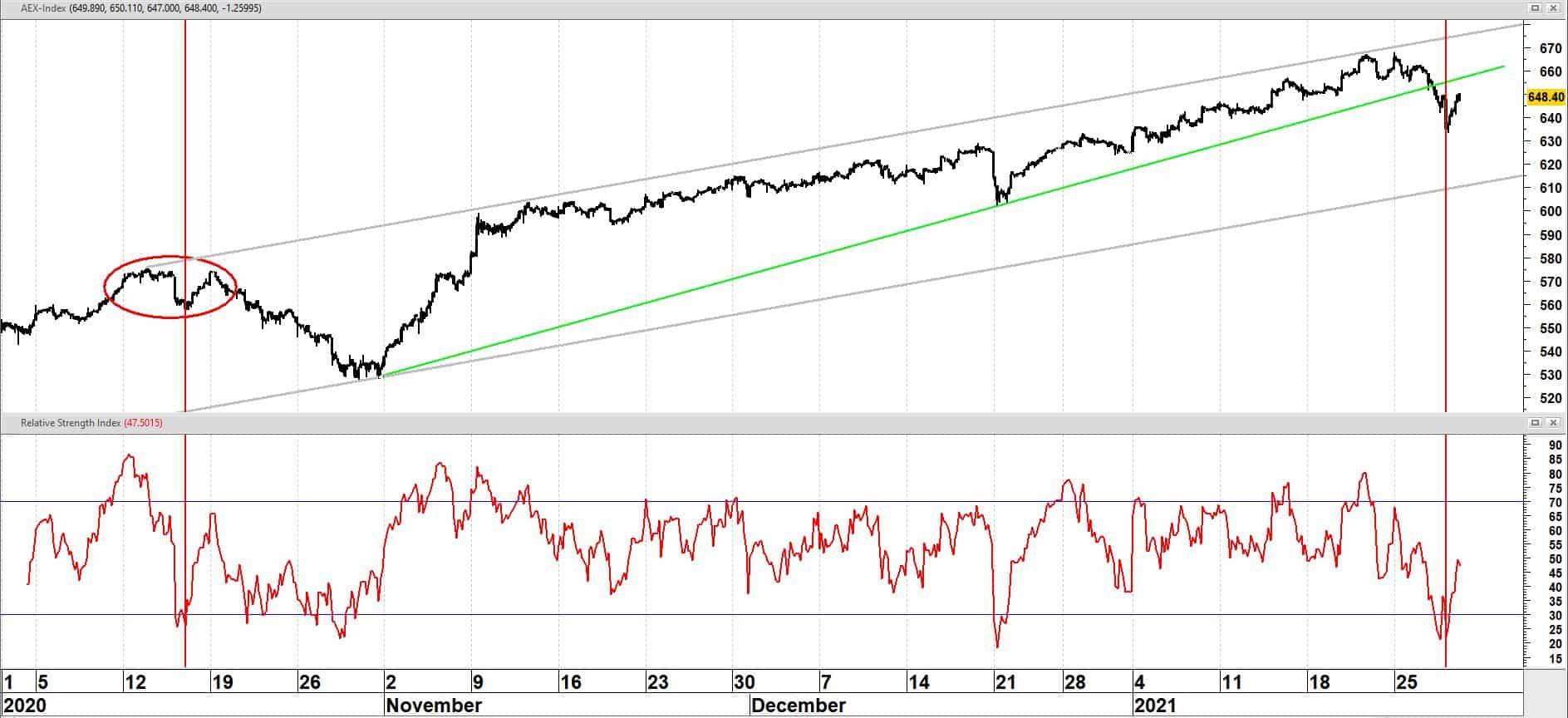 AEX op uurbasis vanaf oktober 2020 + relatieve sterkte index (RSI)