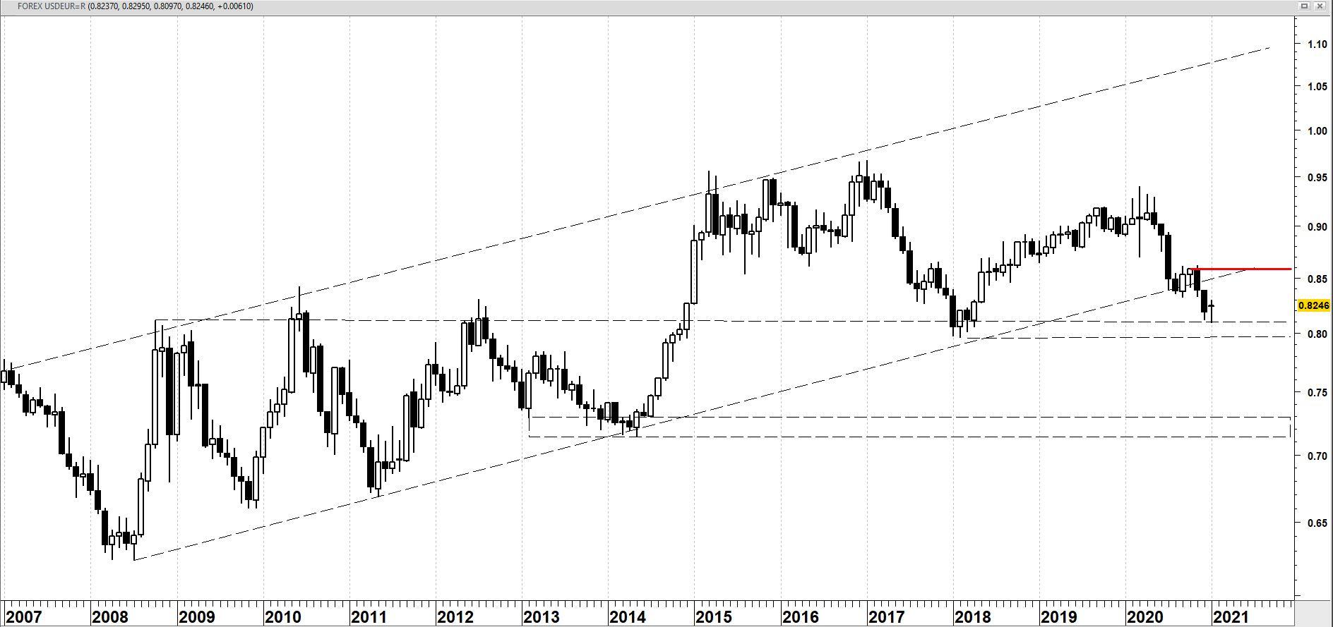 USD/EUR op maandbasis | Technische analyse