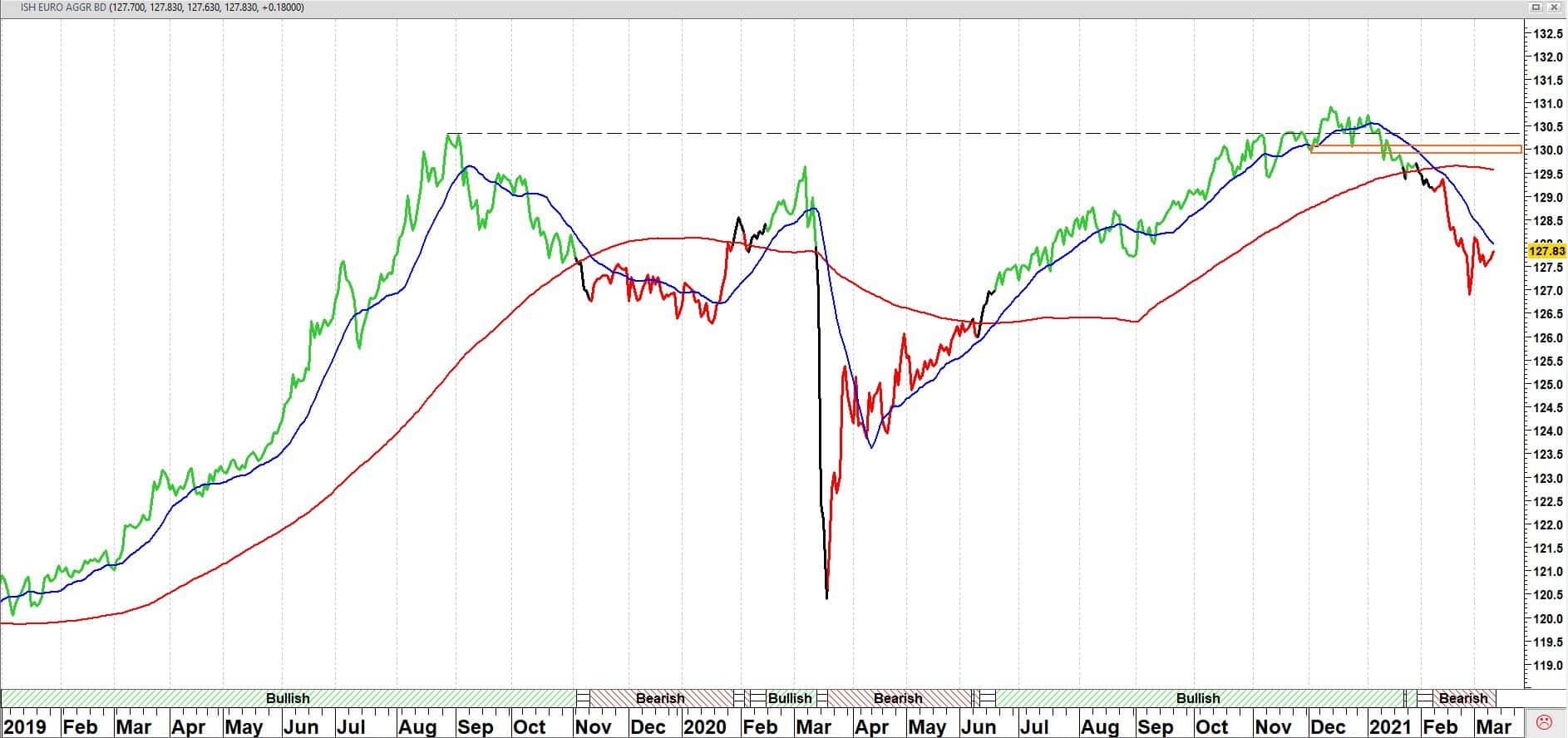 iShares € Aggregate Bond UCITS ETF (IEAG) koers