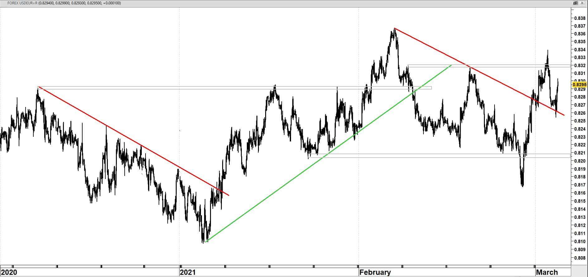USD/EUR op uurbasis