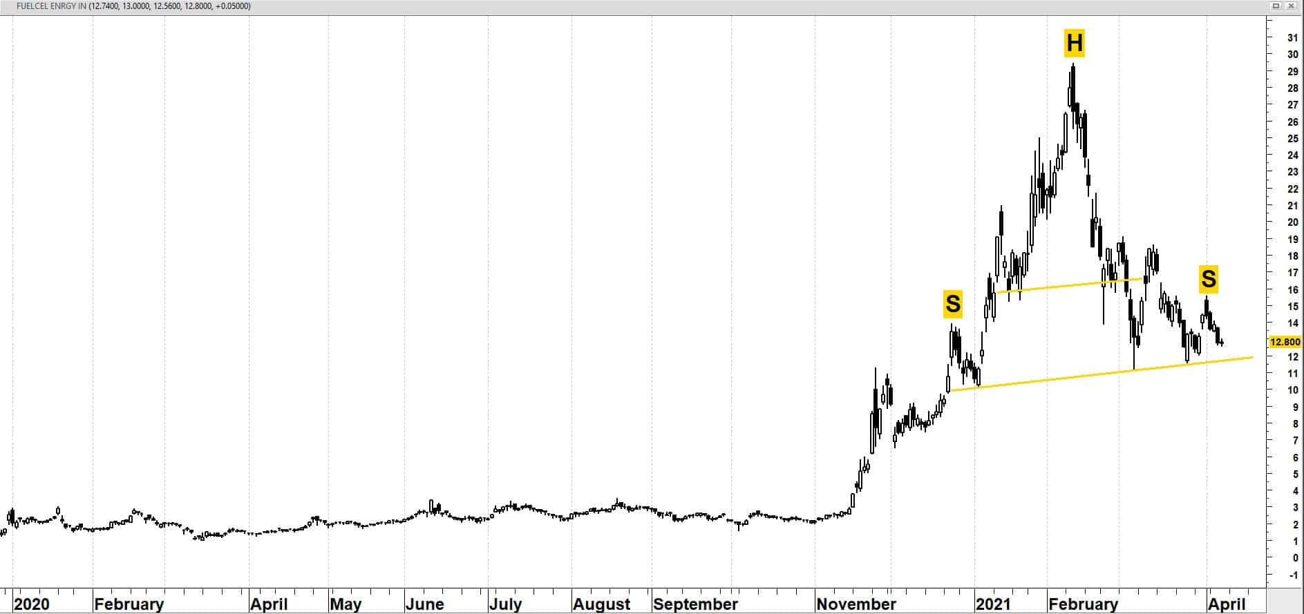 FuelCell Energy Inc. (FCEL)