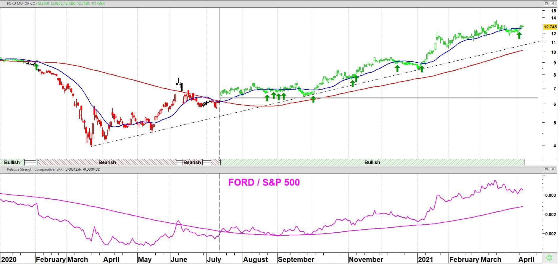 Ford Motor Company koers + 20/120-daags gemiddelden + relatieve sterkte (RS) versus S&P 500 index