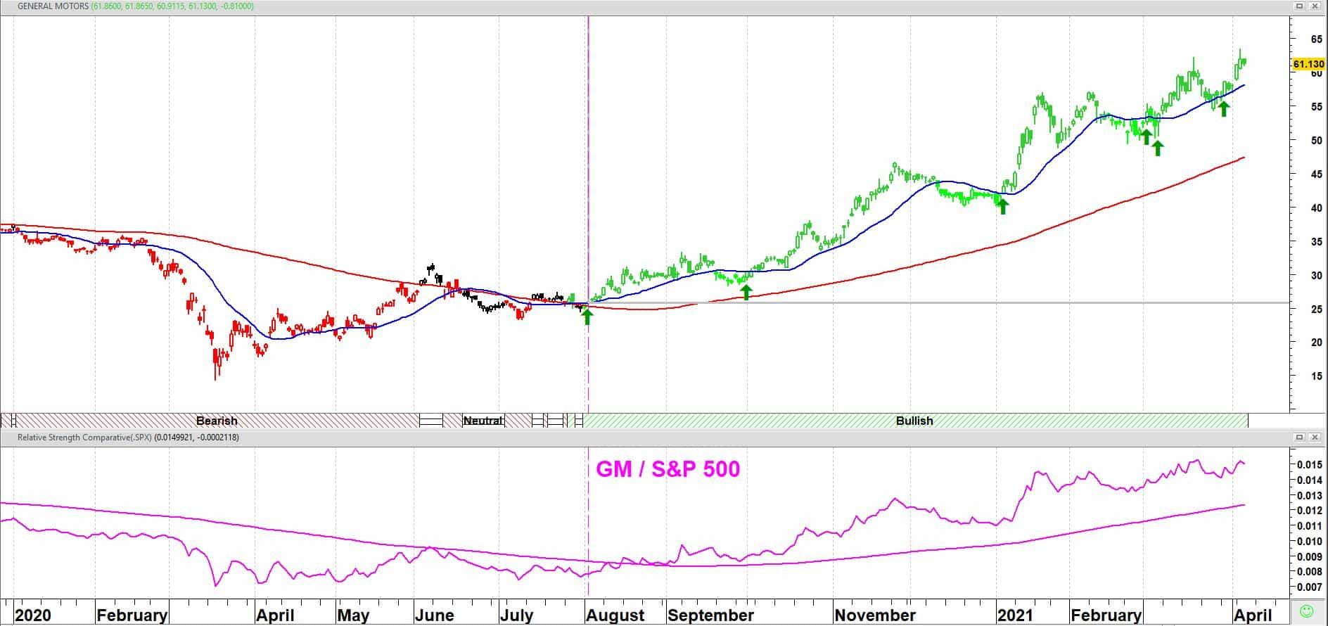 General Motors koers + 20/120-daags gemiddelden + relatieve sterkte (RS) versus S&P 500 index