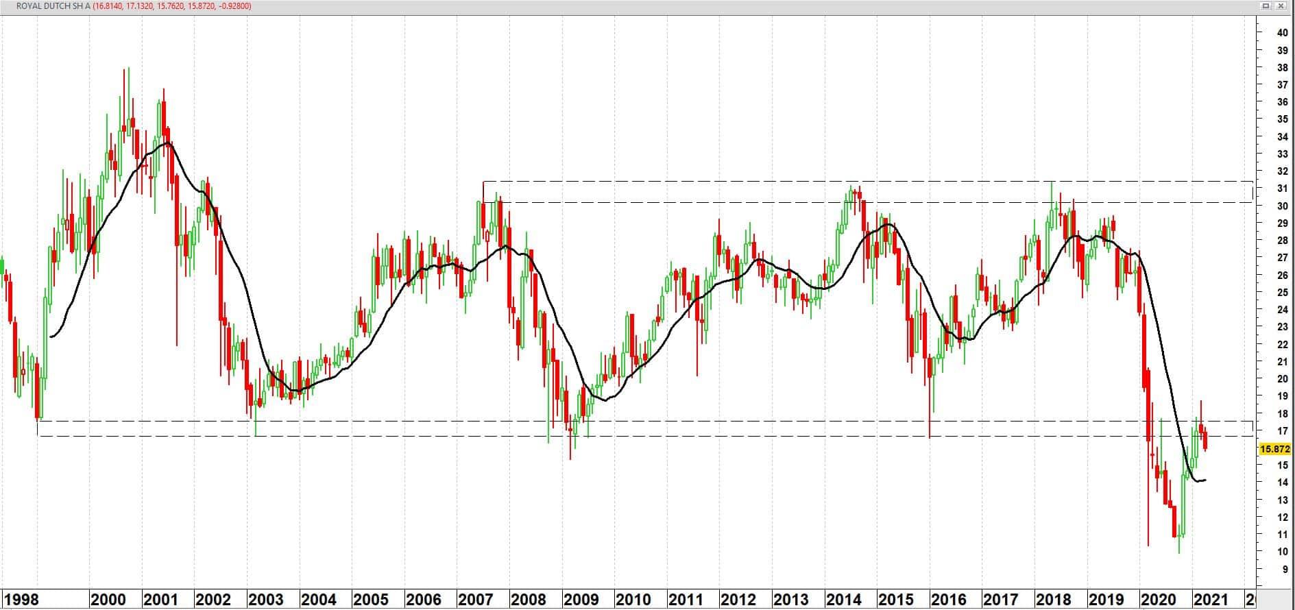 Royal Dutch Shell koers op maandbasis vanaf mei 1998 + 12 maands gemiddelde