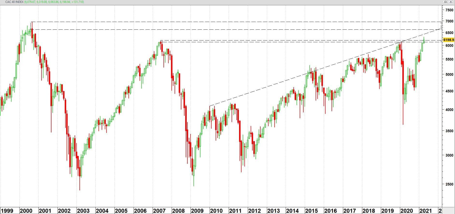 Monatliche CAC-40-Rate ab 1999 (logarithmische Skala)