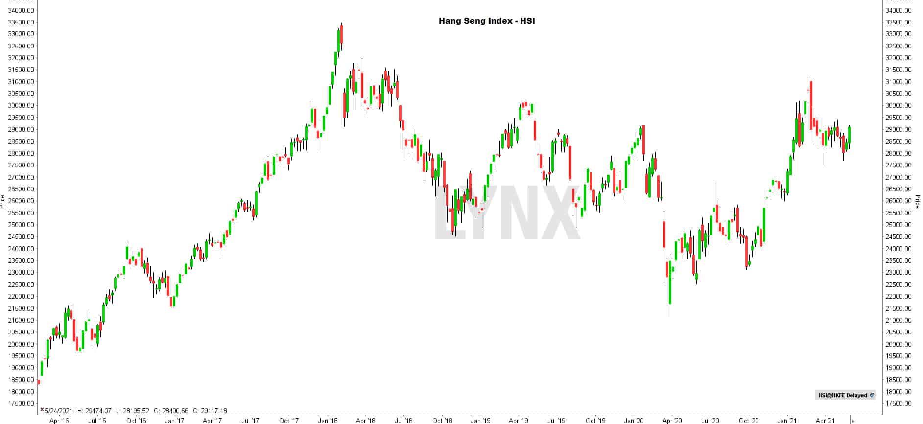 Koers Hang Seng Index