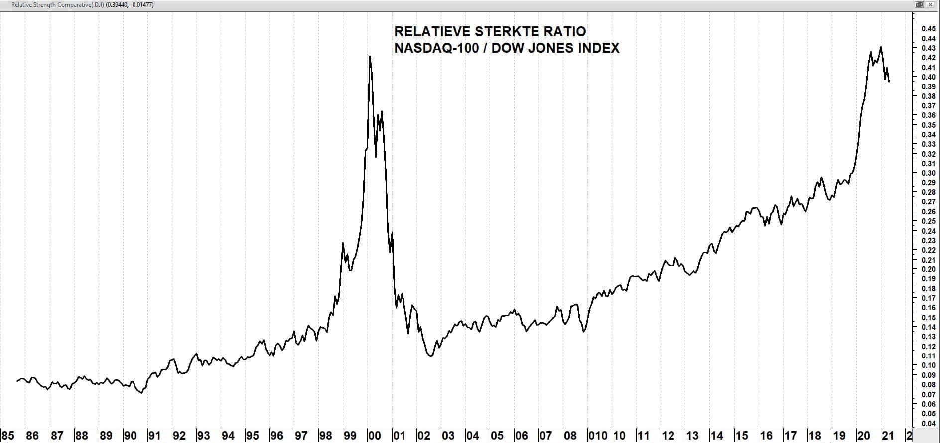 Relatieve sterkte analyse op maandbasis: Nasdaq-100 ten opzichte van de Dow Jones Index