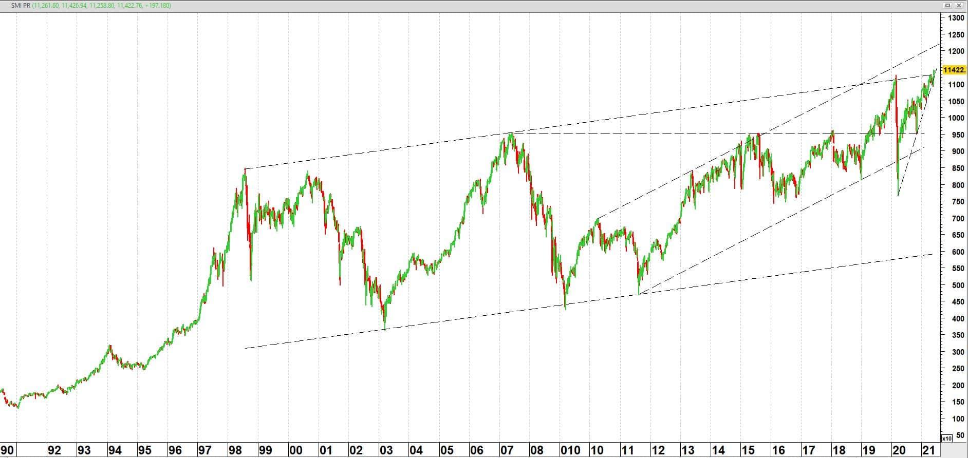 Swiss Market Index op weekbasis vanaf medio 1990